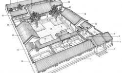 Классическая усадьба Сыхэюань времен правления династии Цин. 1.Главные ворота усадьбы (дамэнь) 2. Вход (мэньдун) 3. Привратницкая (мэньфан) 4. Помещения с окнами, обращенными в направлении внутреннего двора (даоцзо) 5. Внешний двор, расположен рядом с входом в усадьбу (вайюань) 6. Передний двор, расположен за внутренними воротами 7. Внутренние ворота (чуйхуамэнь или эрмэнь) 8. кирпичная стена (чжуаньцян) 9. Боковой внутренний двор (пяньюань) 10. Стена внутреннего двора (юаньцян) 11. Небольшие подсобные поме